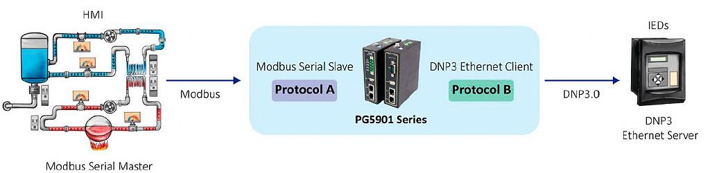 Gateway di Protocolli