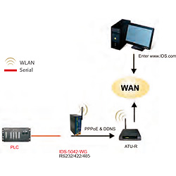Serial-to-WIFI7